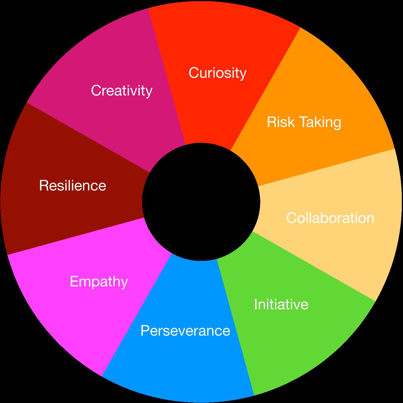 Learning Characteristics (RGSG)